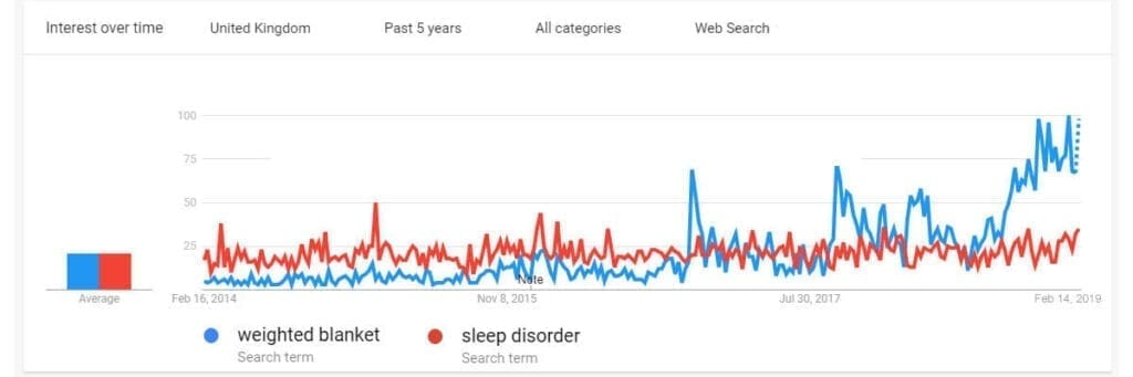 Search trends showing the increasing interest in weighted blankets since 2017