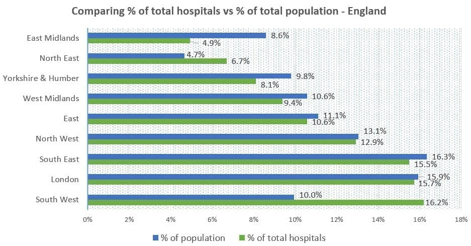 Number of hospitals in England, by regions