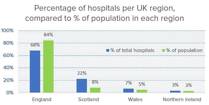 Hospitals in each UK region 2019