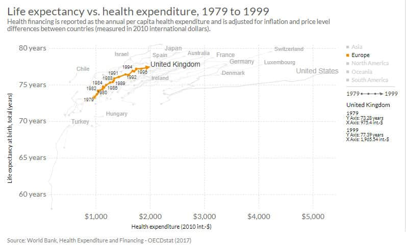 Life expectancy vs health expenditure, 1979 to 1999