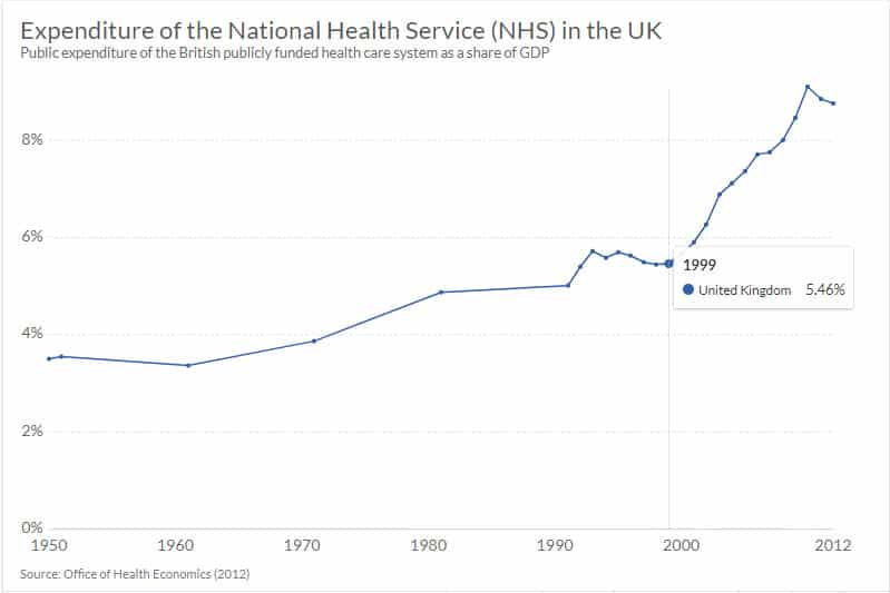 Expenditure of the NHS in 1999