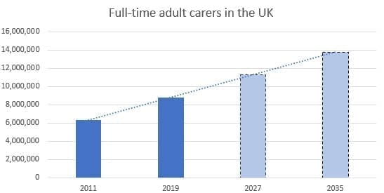 Full time adult carers in the UK