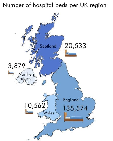 How many hospital beds per UK region